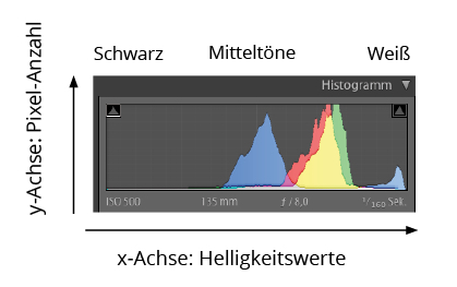 Fotonomaden Erklärung Histogramm